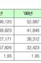 [통계공부방] 산재보험 재정운용 현황